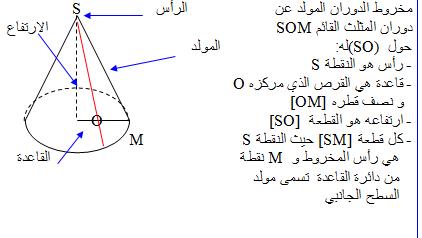 تحضير درس الهرم و مخروط الدوران في مادة الرياضيات السنة الثالثة متوسط